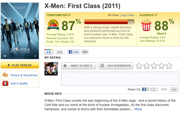 plus first class got an 87 percent on rotten tomatoes and no one