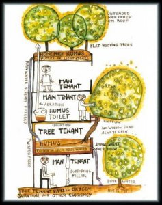 How Vegetation plays with tenants in an apartment.